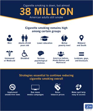 CDC on Smoking